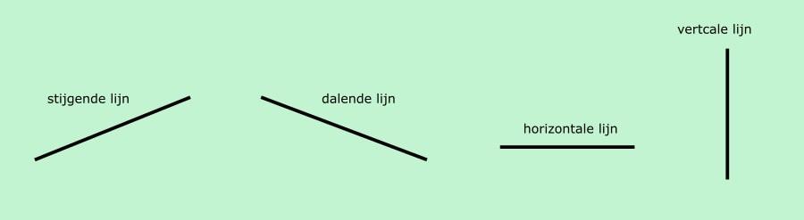 Welke type lijn kan wiskundig onderscheiden worden?