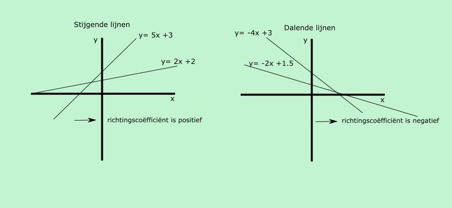 Lijnen met variërende richtingscoëfficiënt